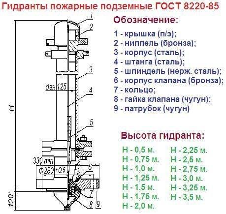 Правила установки пожарных гидрантов на сетях водопровода: нормативы, требования к монтажу и обслуживанию