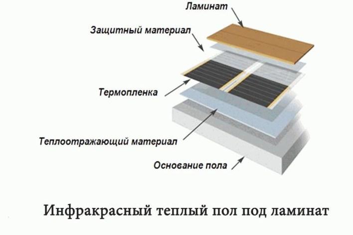 Какой ламинат лучше выбрать для теплого пола: вид покрытия, особенности монтажа своими руками