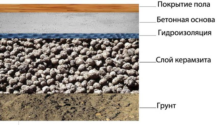 Керамзит как утеплитель пола отзывы. свойства керамзита как утеплителя