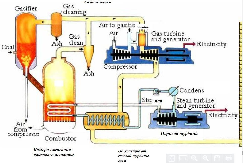 Что такое пиролиз древесины и угля, процесс пиролиза