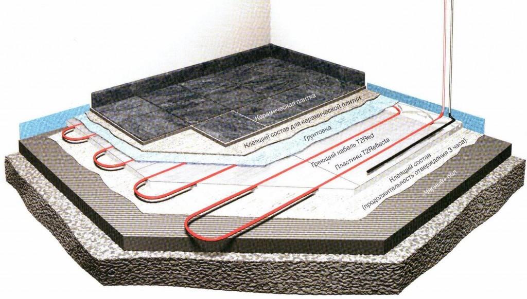 Заливка теплого водяного пола: технология заливки своими руками