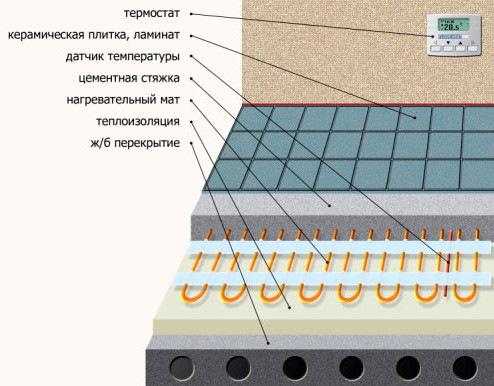 Водяной теплый пол: расчет длины труб и установка пола в квартире