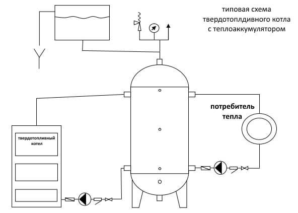 Тепловой аккумулятор для отопления: особенности сборки теплоаккумулятора для котла своими руками