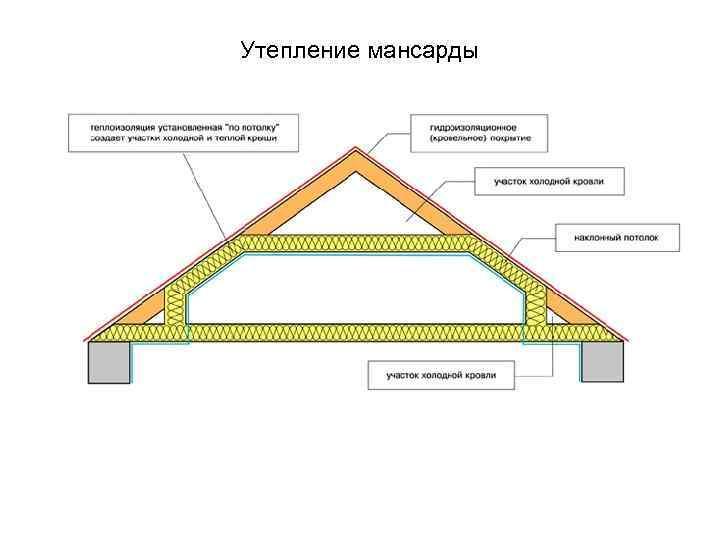 Как утеплить крышу мансарды изнутри в частном доме?