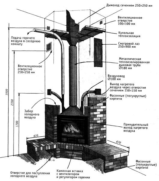Установка печи в дачном доме: требования, выбору места, инструкция по монтажу