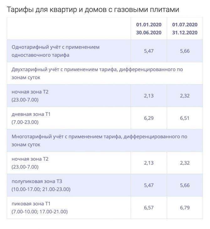 Формирование тарифов на электроэнергию