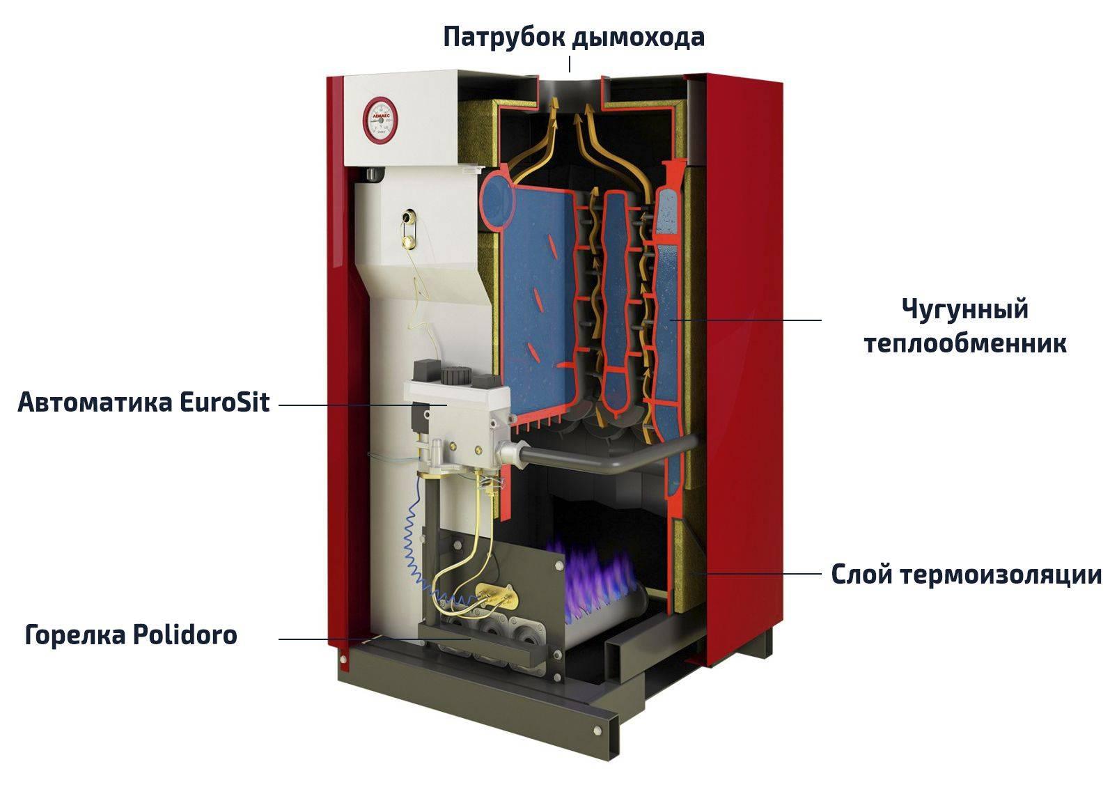 Газовые котлы лемакс — технические характеристики и отзывы пользователей