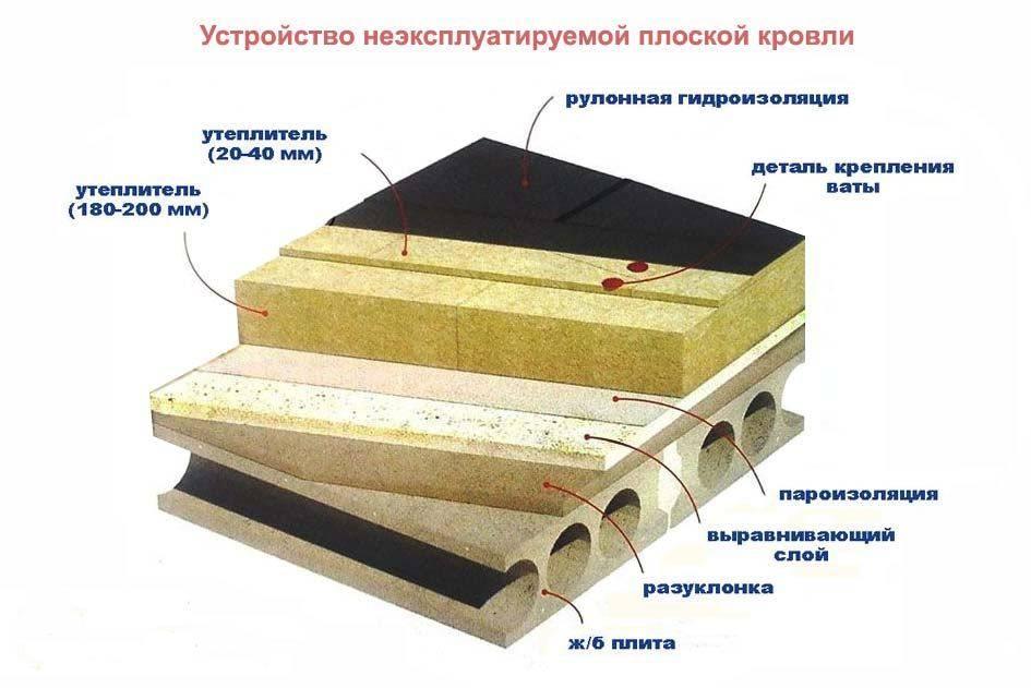 Утеплитель изовол технические характеристики 35, 50, 75, 90, 100, 120, 150 и др., плюсы и минусы
