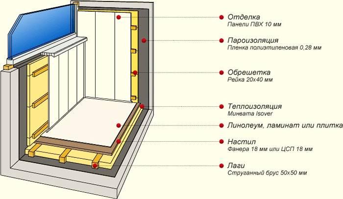 Чем и как лучше утеплить балкон изнутри своими руками