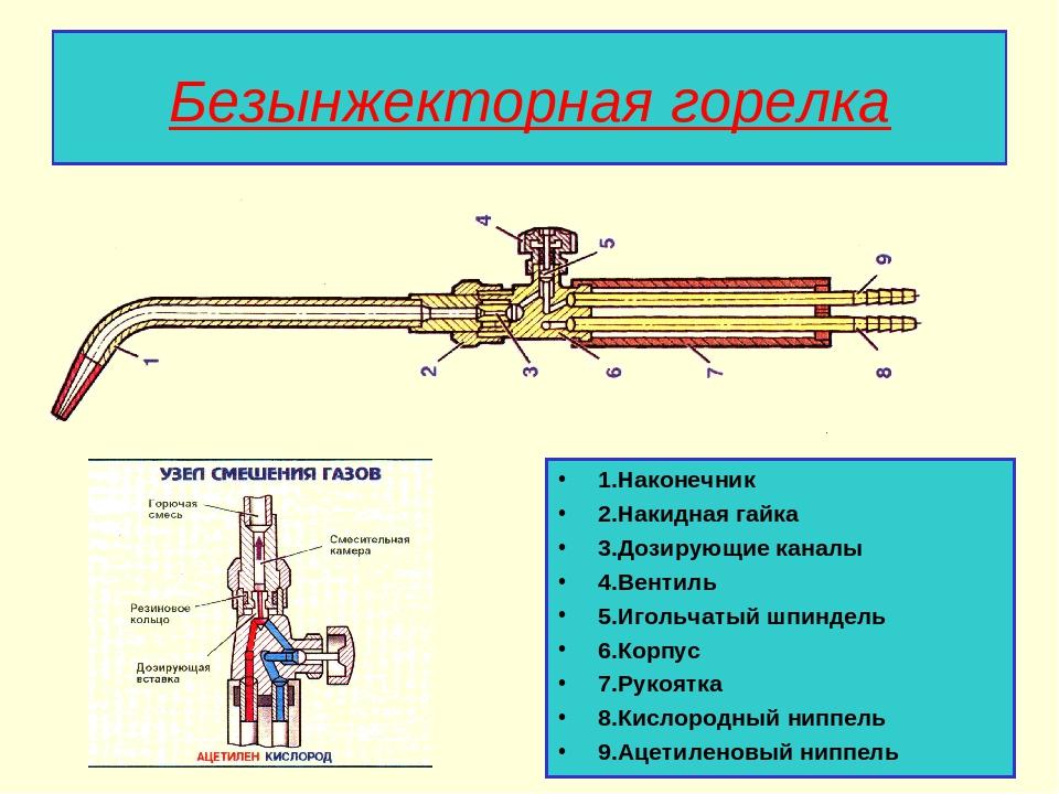 Газовая горелка отопления - самостоятельная настройка, регулировка, перевод на другой газ (природный бытовой метан / сжиженный баллонный пропан)