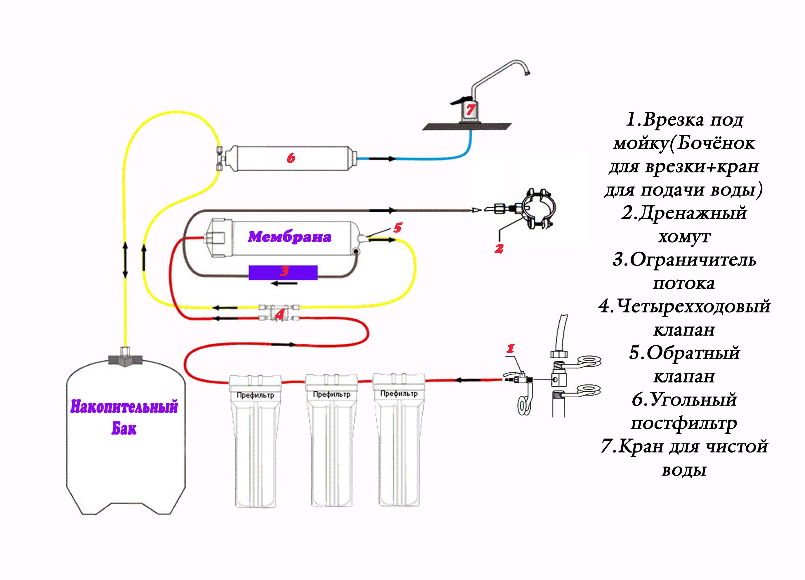 Как работает фильтр обратного осмоса: схема, устройство
