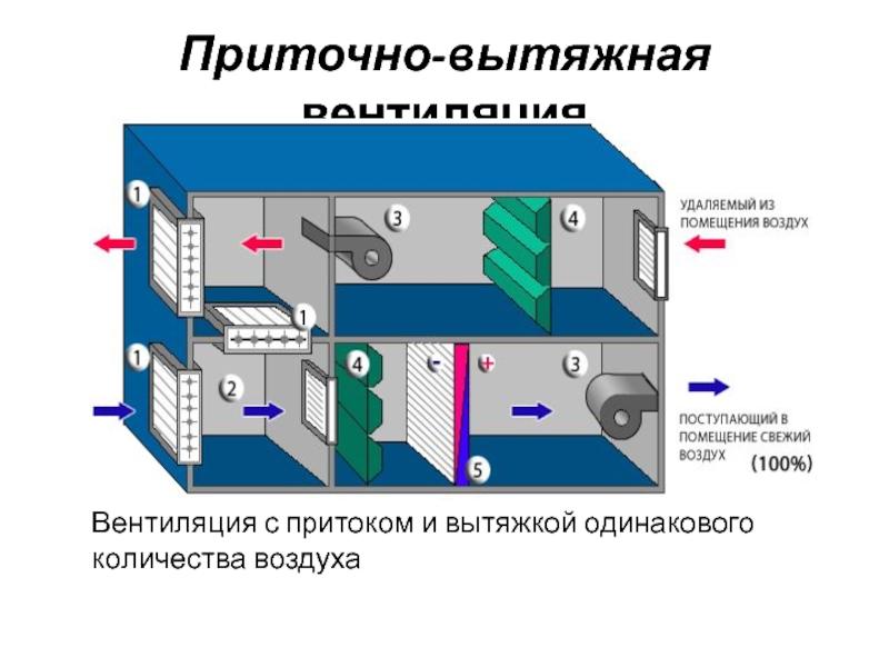 Вентиляция производственных помещений: виды и способы эксплуатации