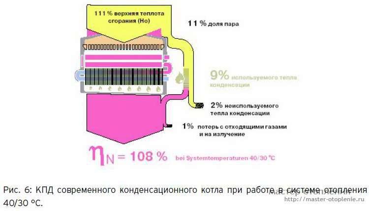 Принцип работы и преимущества конденсационного газового котла