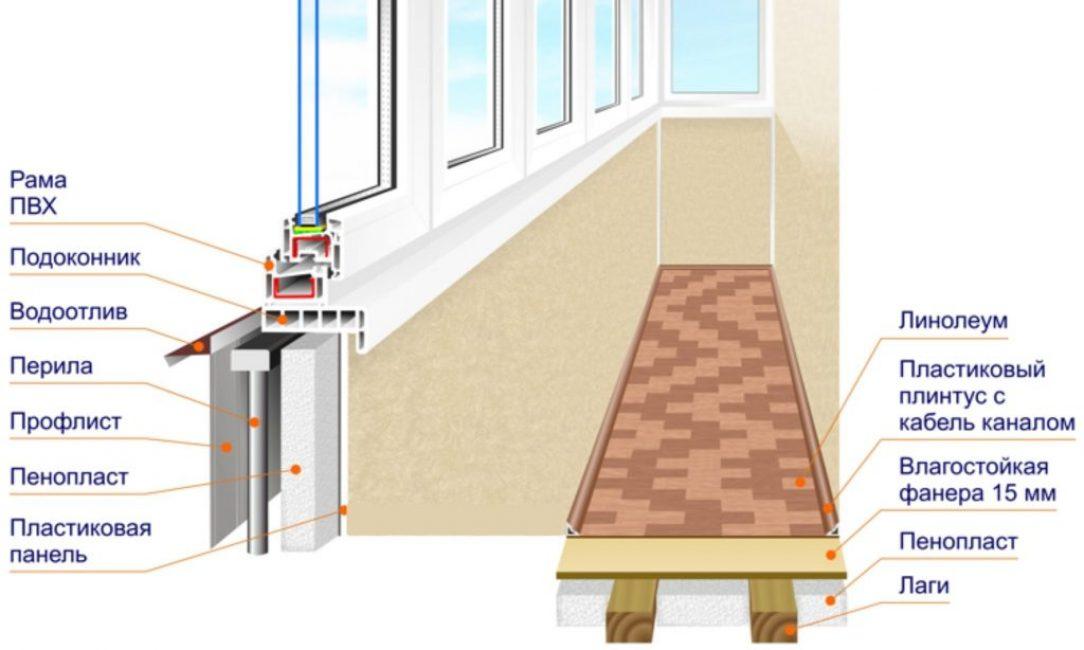 Утепление балкона изнутри пошаговая инструкция