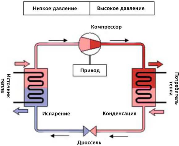 Тепловой насос для отопления дома: методы расчета горизонтального и вертикального коллекторов