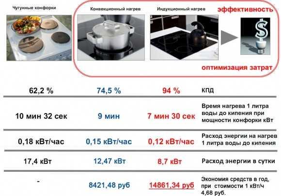Сколько электроэнергии потребляет индукционная варочная панель