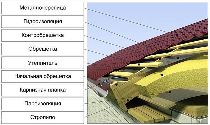 Что нужно знать при устройстве утепления крыши из металлочерепицы