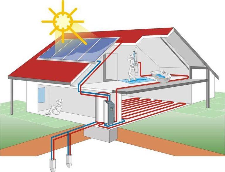 Альтернативное отопление частного дома без газа, электричества и труб своими руками