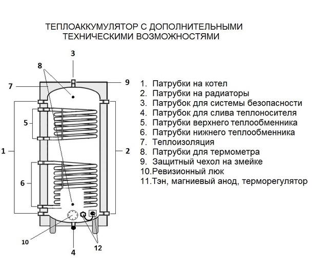 Теплоаккумулятор своими руками: чертежи, схема аккумулирующей емкость для отопления