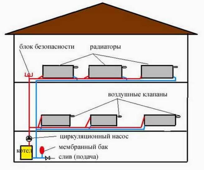 Схема самотечной отопительной системы с естественной циркуляцией