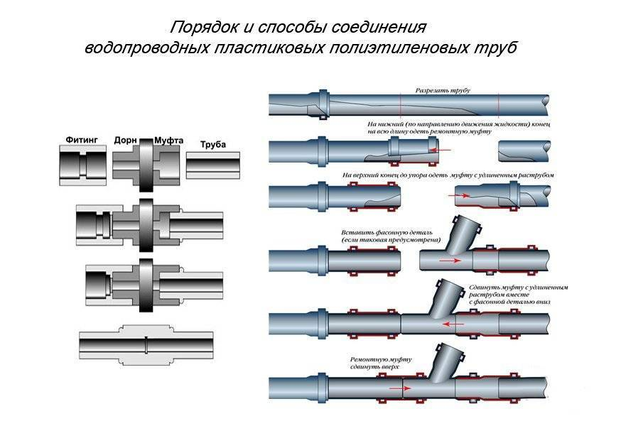 Разновидности фитингов для полипропиленовых труб