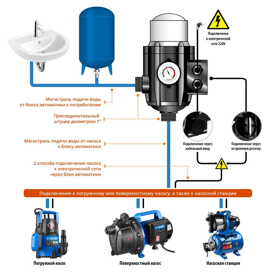 Датчик давления воды: регулировка устройства в системе водоснабжения, электронный прибор сухого хода для скважинного насоса
