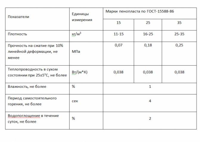 Утеплитель пеноплекс - характеристики, область применения и монтаж