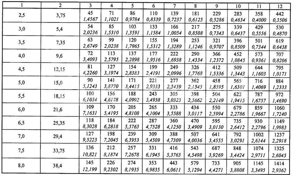 Расчет системы вентиляции и ее отдельных элементов: площади, диаметров труб, параметров нагревателей и диффузоров