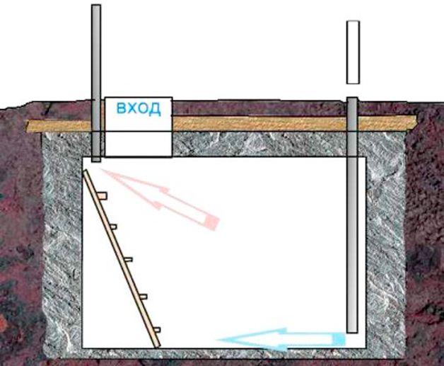 Как построить подвал в гараже – пошаговая инструкция