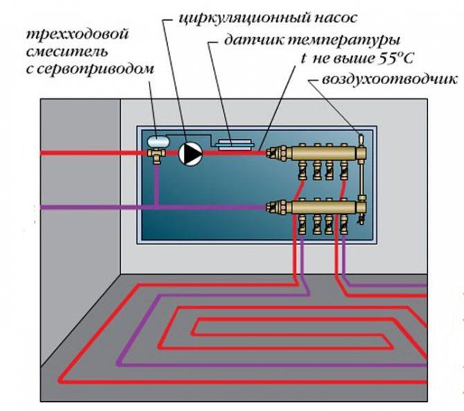 Как смонтировать водяной теплый пол в доме своими руками?
