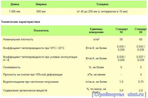Эковер лайт: технические характеристики (35, 45, 50, 80, 90, 100 мм), плотность, состав