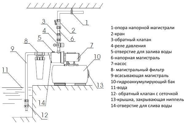Обратный клапан для отопления: действие, виды, плюсы и минусы + схема монтажа