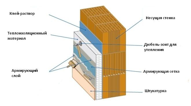 Технология утепления фасада дома пенопластом