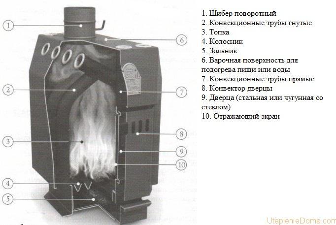 Печь бутакова: описание конструкции, принцип работы, преимущества и недостатки, отзывы