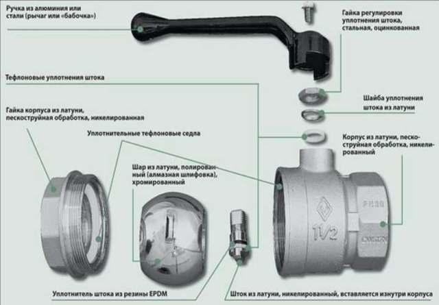 Почему шумит водопроводный кран и как устранить причины шума?