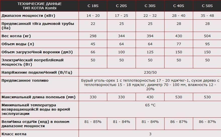 Как рассчитать мощность газового котла отопления - формулы и пример расчета