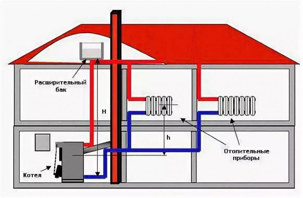 Отопление частного дома без газа и электричества: альтернативные варианты