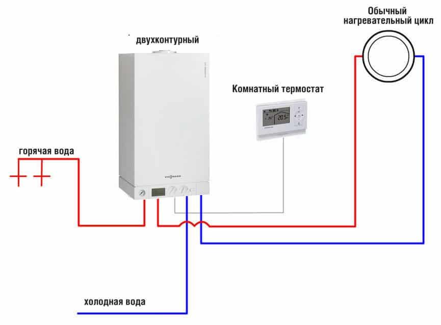 Принцип работы двухконтурного газового котла: как работает, устройство