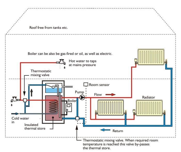 Низкотемпературное отопление