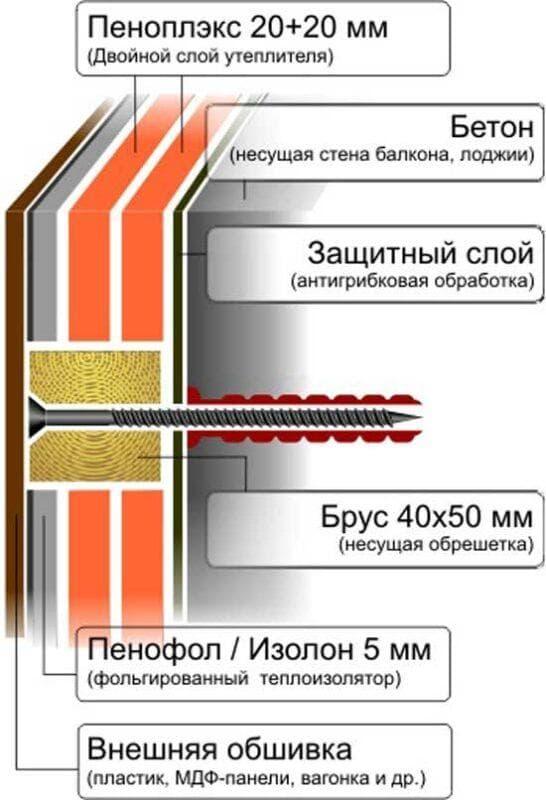 Утеплить балкон своими руками – пошаговая инструкция и советы по внутренней изоляции (70 фото)