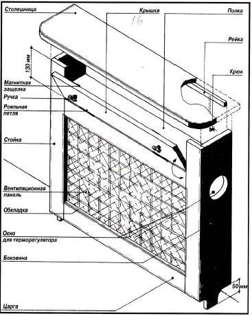 Как закрыть батарею отопления – 11 классных идей