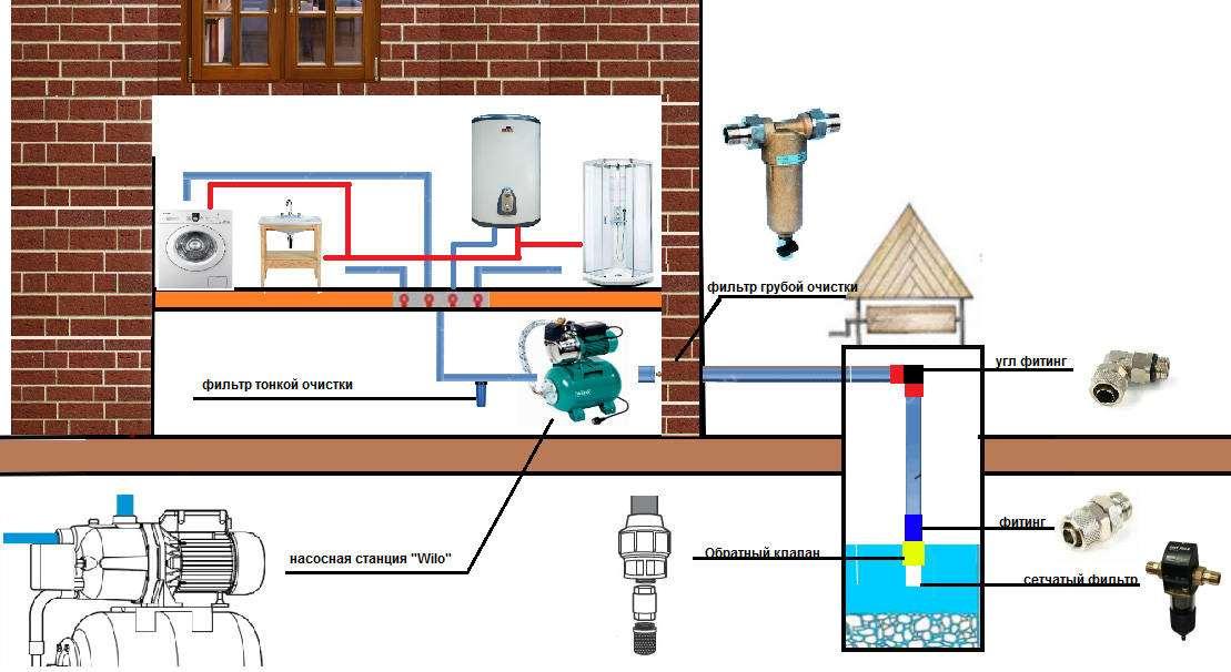 Водоснабжение частного дома из колодца: схемы + фото - видео