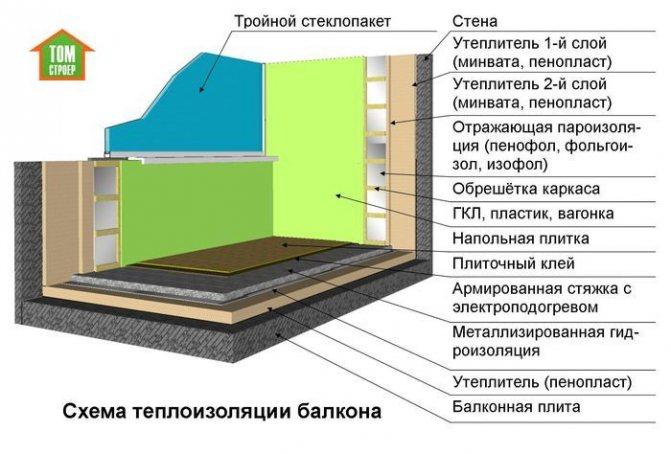 Как утеплить пол на балконе своими руками - описание процесса!