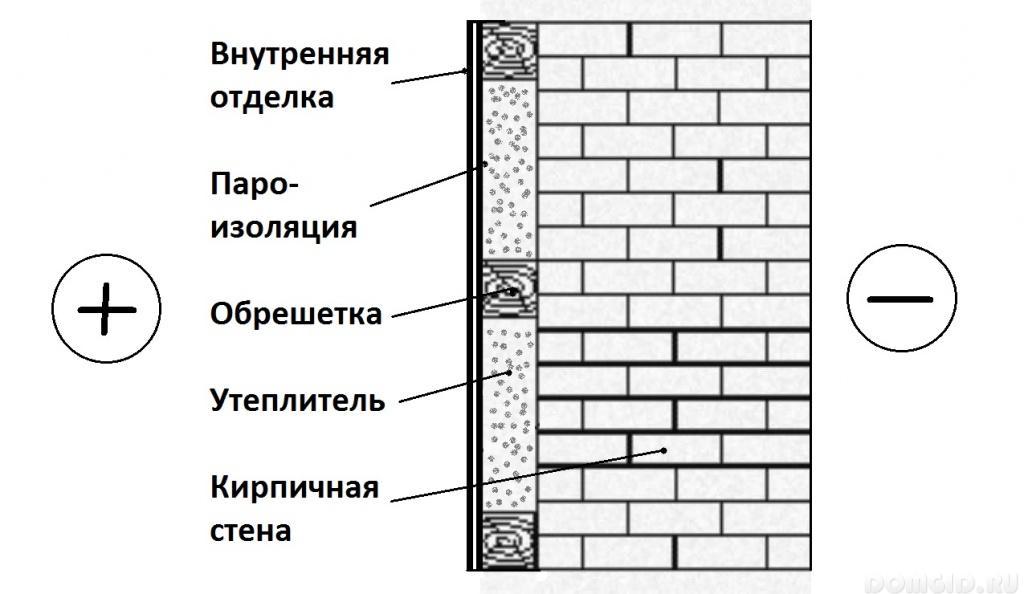 Нужно ли утеплять стены в каких случаях