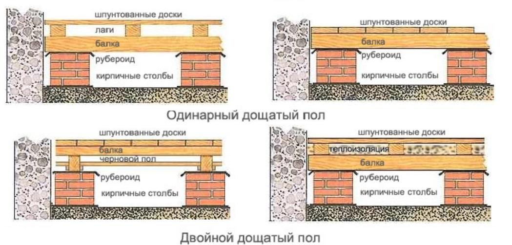 Как и чем правильно утеплить пол в деревянном доме