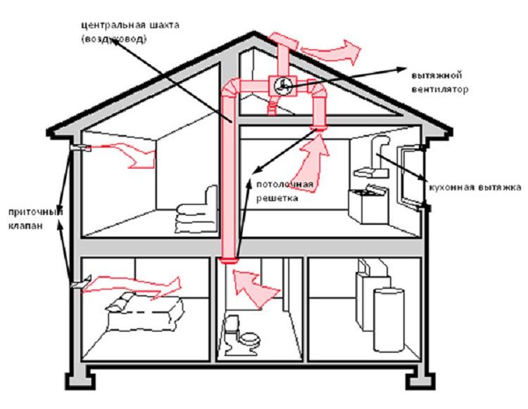 Как организовать вентиляцию в деревянном доме
