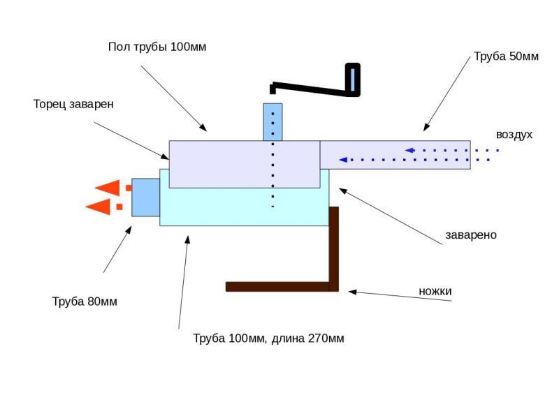 Подробная фото и видео инструкция по изготовлению горелки на отработке из паяльной лампы