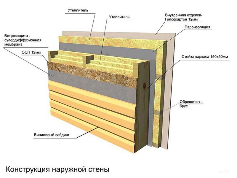 Как утеплять каркасный дом минеральной ватой
