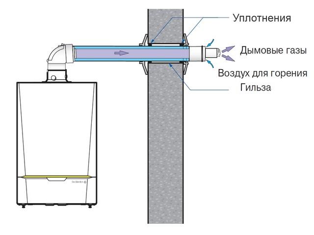 Коаксиальный дымоход для газового котла: выбор и особенности монтажа