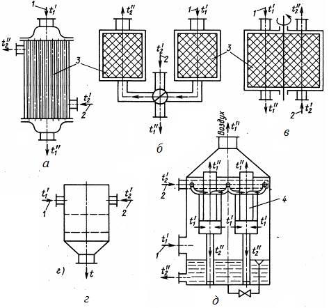В каких случаях нужен теплообменник для систем отопления?